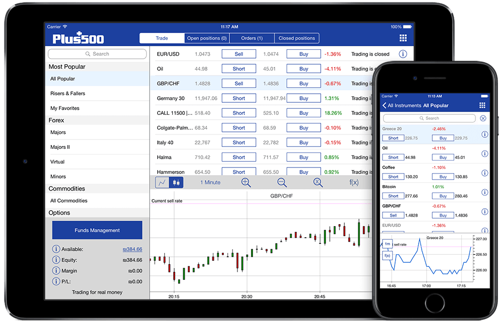 Plataforma de trading de Plus500